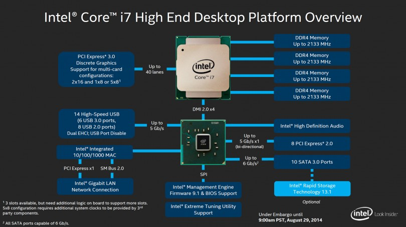 Intel-Haswell-E-X99-Platform-Overview