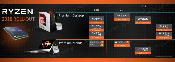 Amd Redefines High Performance Computing With New Processor And Graphics Products Preview At Ces 2018 Darktech